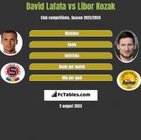 David Lafata vs Libor Kozak h2h player stats