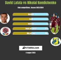 David Lafata vs Nikolai Komlichenko h2h player stats