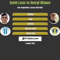 David Lazar vs Georgi Kitanov h2h player stats