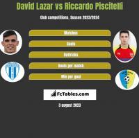 David Lazar vs Riccardo Piscitelli h2h player stats