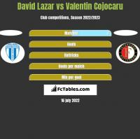 David Lazar vs Valentin Cojocaru h2h player stats