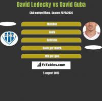 David Ledecky vs David Guba h2h player stats