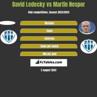 David Ledecky vs Martin Nespor h2h player stats