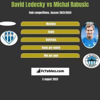 David Ledecky vs Michal Rabusic h2h player stats