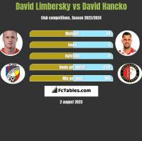 David Limbersky vs David Hancko h2h player stats