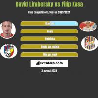 David Limbersky vs Filip Kasa h2h player stats