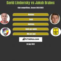 David Limbersky vs Jakub Brabec h2h player stats