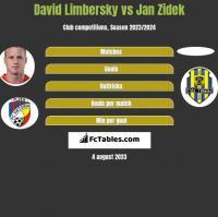 David Limbersky vs Jan Zidek h2h player stats