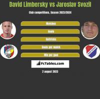 David Limbersky vs Jaroslav Svozil h2h player stats