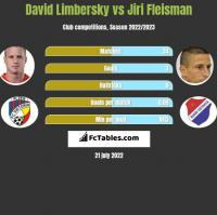 David Limbersky vs Jiri Fleisman h2h player stats