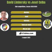 David Limbersky vs Josef Celba h2h player stats