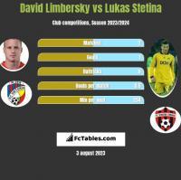 David Limbersky vs Lukas Stetina h2h player stats