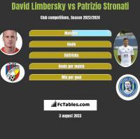 David Limbersky vs Patrizio Stronati h2h player stats