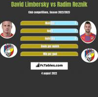 David Limbersky vs Radim Reznik h2h player stats