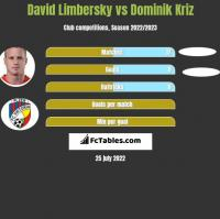 David Limbersky vs Dominik Kriz h2h player stats