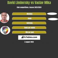 David Limbersky vs Vaclav Mika h2h player stats