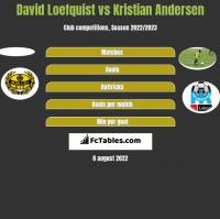 David Loefquist vs Kristian Andersen h2h player stats