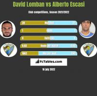 David Lomban vs Alberto Escasi h2h player stats