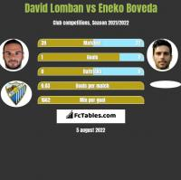 David Lomban vs Eneko Boveda h2h player stats