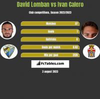 David Lomban vs Ivan Calero h2h player stats