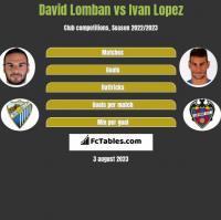 David Lomban vs Ivan Lopez h2h player stats