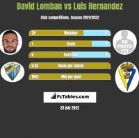 David Lomban vs Luis Hernandez h2h player stats
