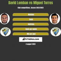 David Lomban vs Miguel Torres h2h player stats