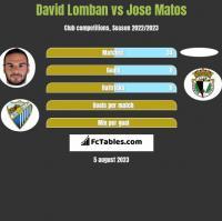 David Lomban vs Jose Matos h2h player stats
