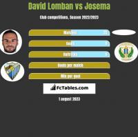 David Lomban vs Josema h2h player stats
