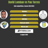 David Lomban vs Pau Torres h2h player stats