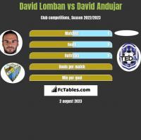 David Lomban vs David Andujar h2h player stats