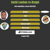 David Lomban vs Brugui h2h player stats