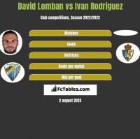 David Lomban vs Ivan Rodriguez h2h player stats