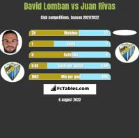 David Lomban vs Juan Rivas h2h player stats
