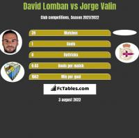 David Lomban vs Jorge Valin h2h player stats
