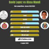David Lopez vs Aissa Mandi h2h player stats