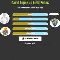 David Lopez vs Aleix Febas h2h player stats