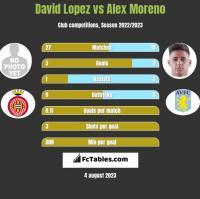 David Lopez vs Alex Moreno h2h player stats