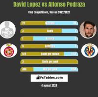 David Lopez vs Alfonso Pedraza h2h player stats