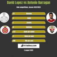 David Lopez vs Antonio Barragan h2h player stats