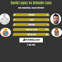 David Lopez vs Antonio Luna h2h player stats