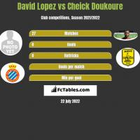 David Lopez vs Cheick Doukoure h2h player stats