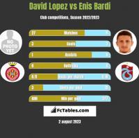 David Lopez vs Enis Bardi h2h player stats