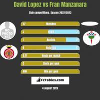 David Lopez vs Fran Manzanara h2h player stats