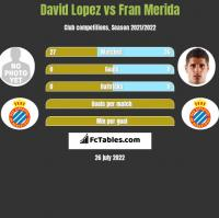 David Lopez vs Fran Merida h2h player stats