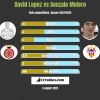 David Lopez vs Gonzalo Melero h2h player stats