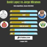 David Lopez vs Jorge Miramon h2h player stats