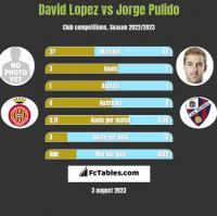David Lopez vs Jorge Pulido h2h player stats