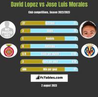 David Lopez vs Jose Luis Morales h2h player stats