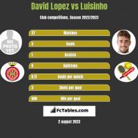 David Lopez vs Luisinho h2h player stats